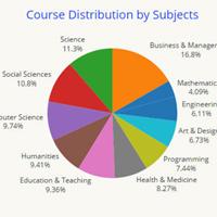 MOOCs har fördubblat antalet deltagare 2014-2016