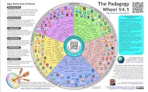 Det Padagogiska hjulet blir nu översatt till svenska